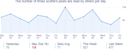 How many times scottie's posts are read daily