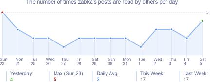 How many times zabka's posts are read daily