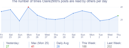 How many times Claire2900's posts are read daily