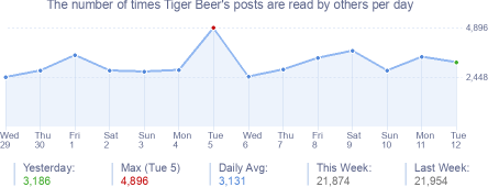 How many times Tiger Beer's posts are read daily