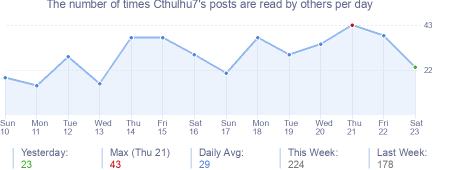 How many times Cthulhu7's posts are read daily