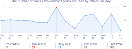 How many times ultravioletfly's posts are read daily