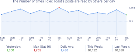 How many times Toxic Toast's posts are read daily