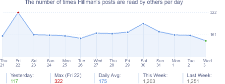 How many times Hillman's posts are read daily