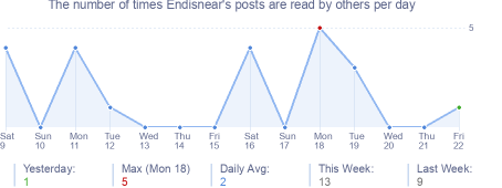 How many times Endisnear's posts are read daily