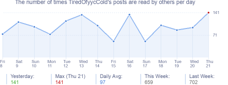 How many times TiredOfyycCold's posts are read daily