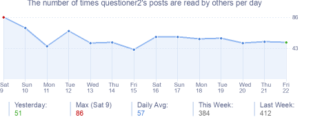 How many times questioner2's posts are read daily