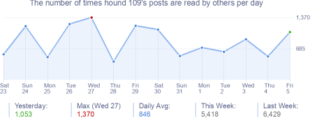 How many times hound 109's posts are read daily