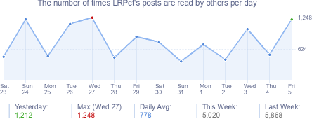How many times LRPct's posts are read daily