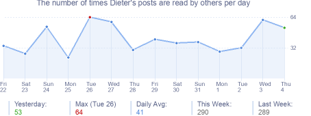 How many times Dieter's posts are read daily
