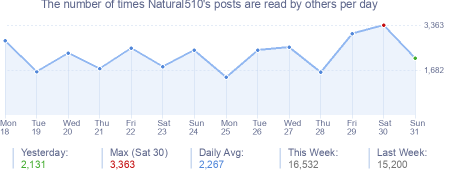 How many times Natural510's posts are read daily