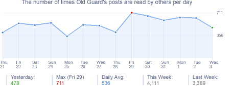 How many times Old Guard's posts are read daily