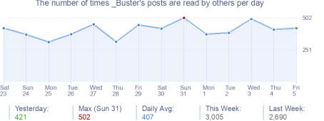 How many times _Buster's posts are read daily