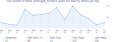 How many times unthought_known's posts are read daily