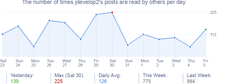 How many times jdevelop2's posts are read daily