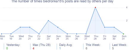 How many times biedronka15's posts are read daily