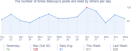 How many times BadJuju's posts are read daily