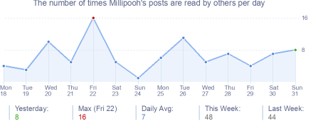 How many times Millipooh's posts are read daily