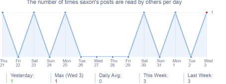 How many times saxon's posts are read daily