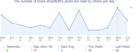 How many times shoottofill's posts are read daily
