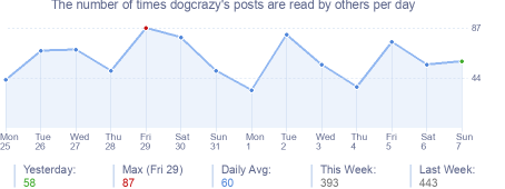 How many times dogcrazy's posts are read daily
