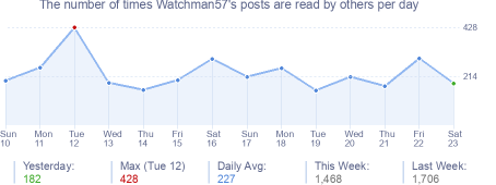 How many times Watchman57's posts are read daily