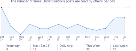 How many times UnderControl's posts are read daily