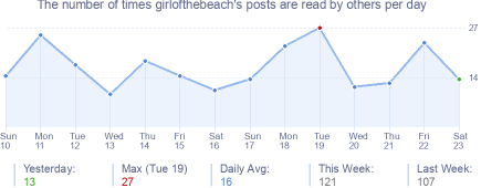 How many times girlofthebeach's posts are read daily