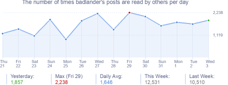 How many times badlander's posts are read daily