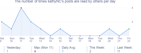 How many times kathyNC's posts are read daily