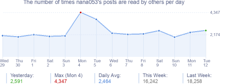 How many times nana053's posts are read daily