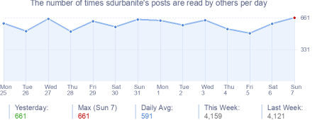 How many times sdurbanite's posts are read daily