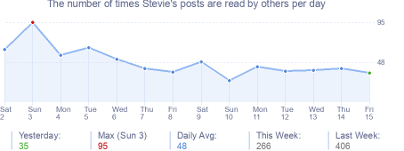 How many times Stevie's posts are read daily