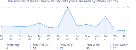 How many times GreenvilleCityGirl's posts are read daily