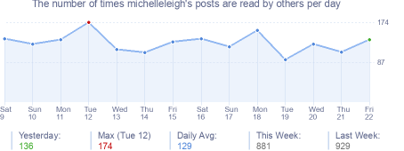 How many times michelleleigh's posts are read daily