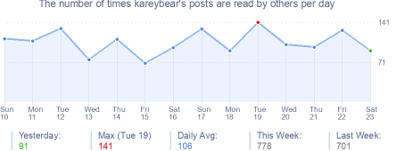 How many times kareybear's posts are read daily