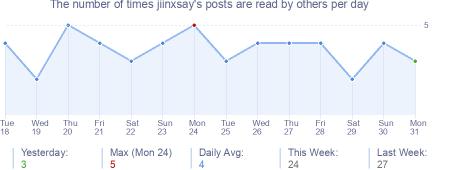 How many times jiinxsay's posts are read daily