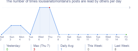 How many times louisianatomontana's posts are read daily