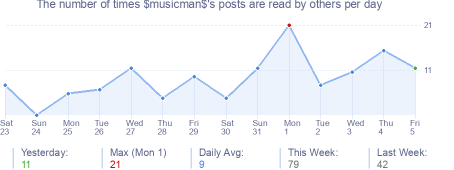 How many times $musicman$'s posts are read daily