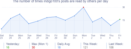 How many times indigo100's posts are read daily