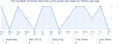 How many times RACHELLA's posts are read daily