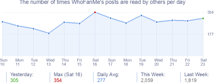 How many times WhoFanMe's posts are read daily