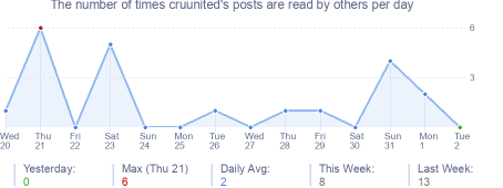 How many times cruunited's posts are read daily