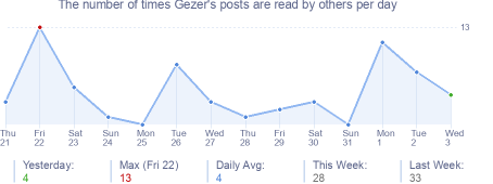How many times Gezer's posts are read daily
