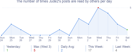 How many times Jude2's posts are read daily