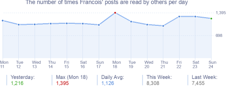 How many times Francois's posts are read daily