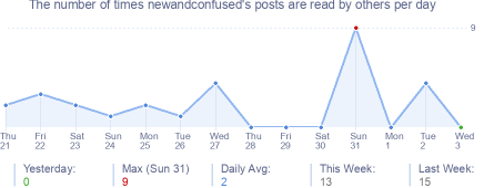 How many times newandconfused's posts are read daily