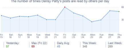 How many times Delray Patty's posts are read daily