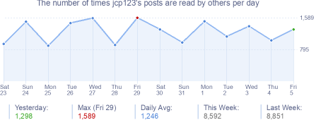 How many times jcp123's posts are read daily