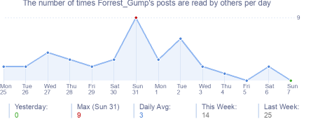 How many times Forrest_Gump's posts are read daily